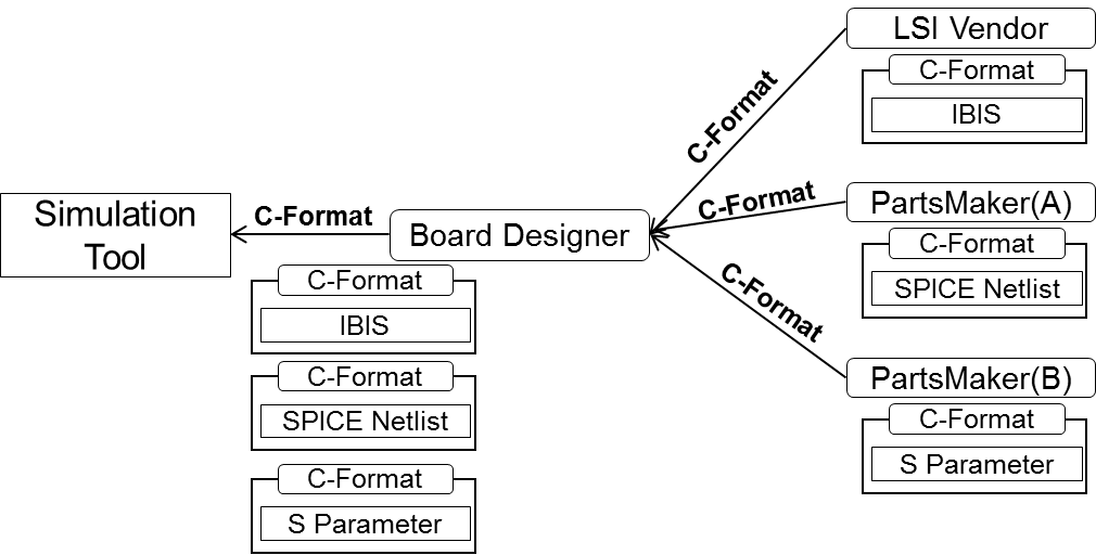 LPBFormat – JEITA 半導体&システム設計技術委員会