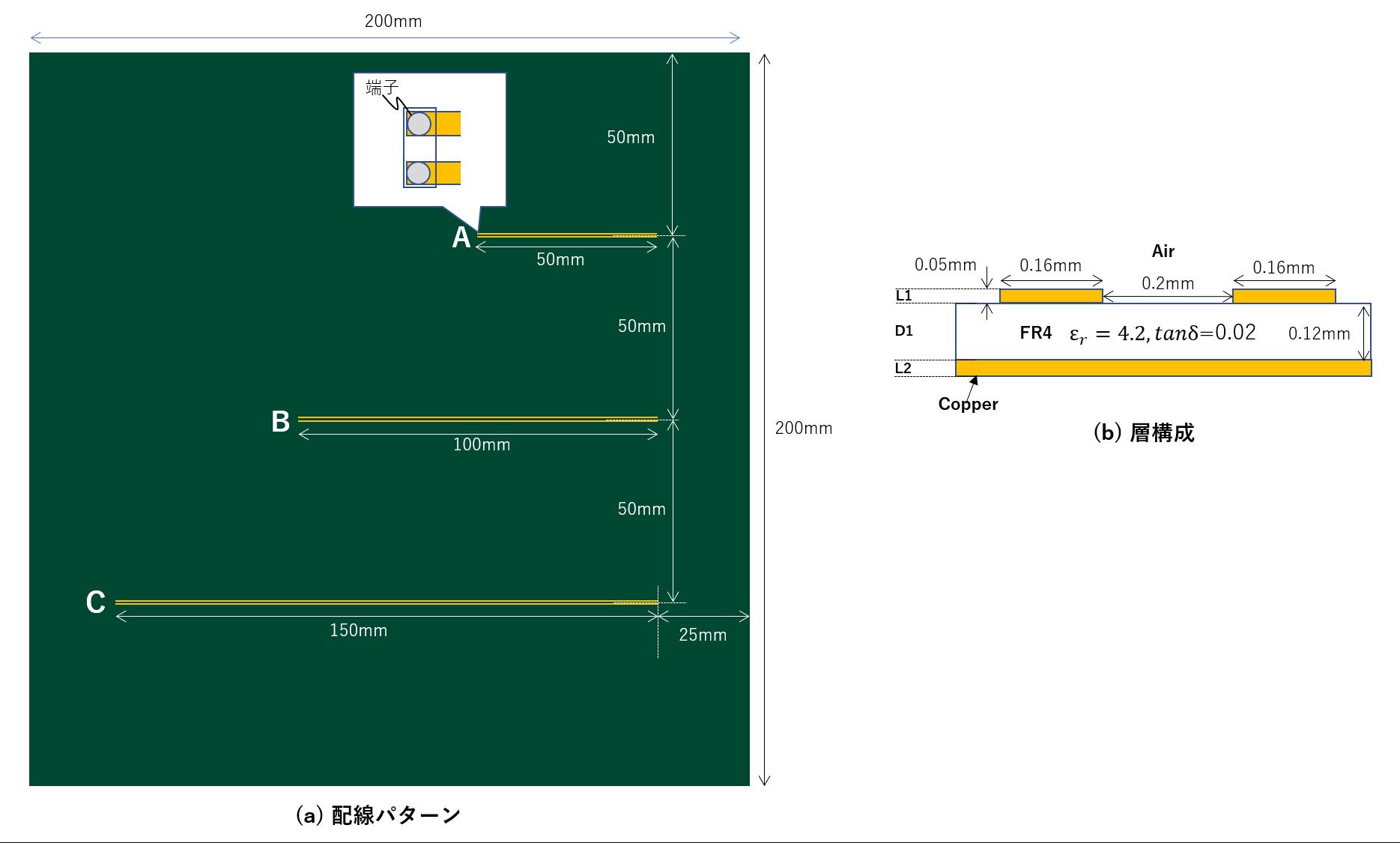 並走距離とクロストークの関係を検証するための配線パターン