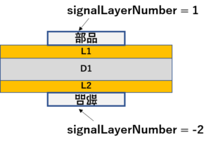 2層基板での部品配置
